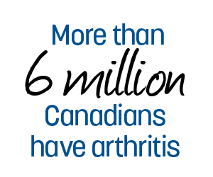 More than 6 million Canadians have arthritis